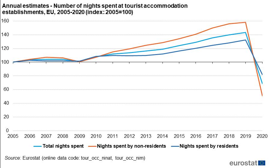Zdroj: Eurostat (Tourism statistics - nights spent at tourist accommodation establishments - Statistics Explained)
