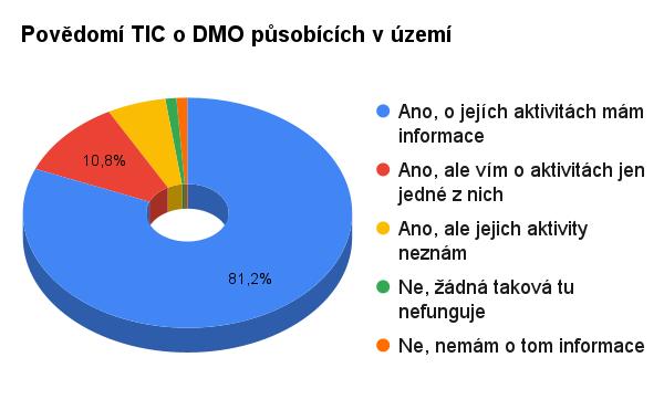 Zdroj: A.T.I.C. ČR