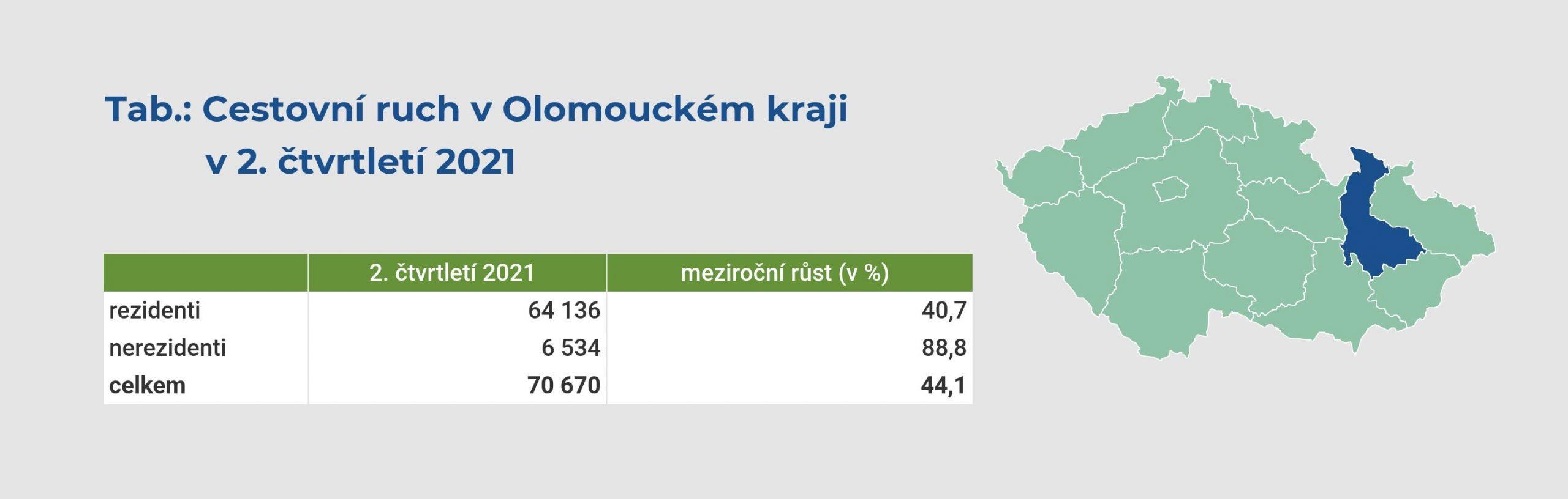 Zdroj: ČSÚ (zpracování: COT group)